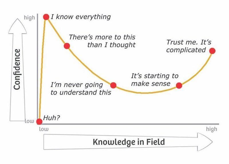 The relationship of confidence and your expertise