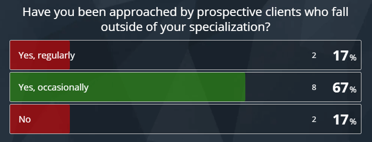 Most specialists have been approached by clients outside their specialization