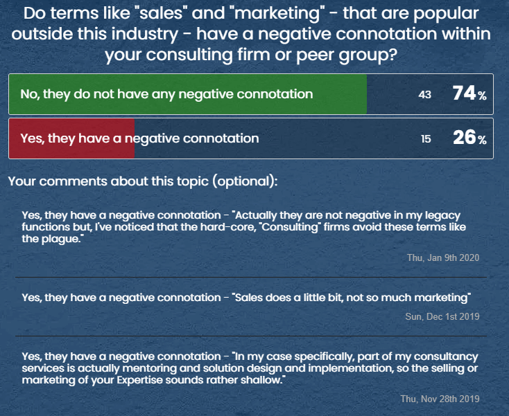 """Do terms like """"sales"""" and """"marketing"""" - that are popular outside this industry - have a negative connotation within your consulting firm or peer group?"""
