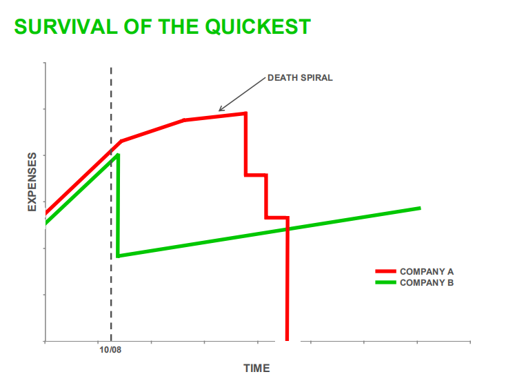 survival of the quickest