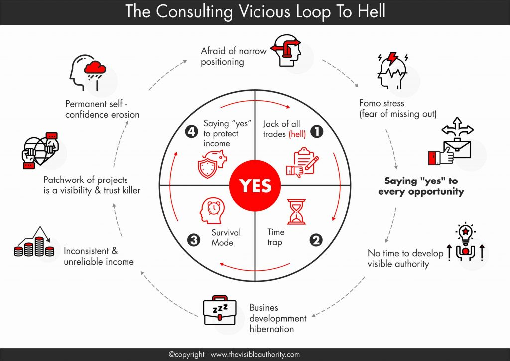 Consulting Vicious Loop to Hell - Copyright © Luk Smeyers / The Visible Authority